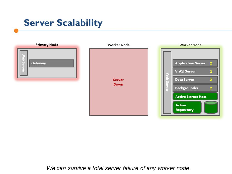 We can survive a total server failure of any worker node.