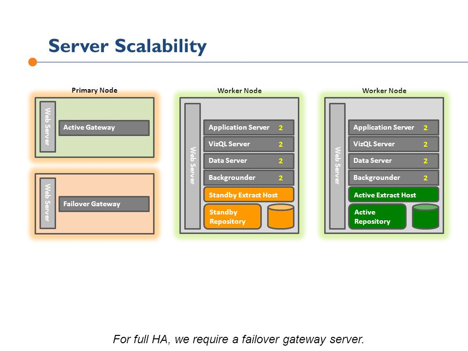 For full HA, we require a failover gateway server.