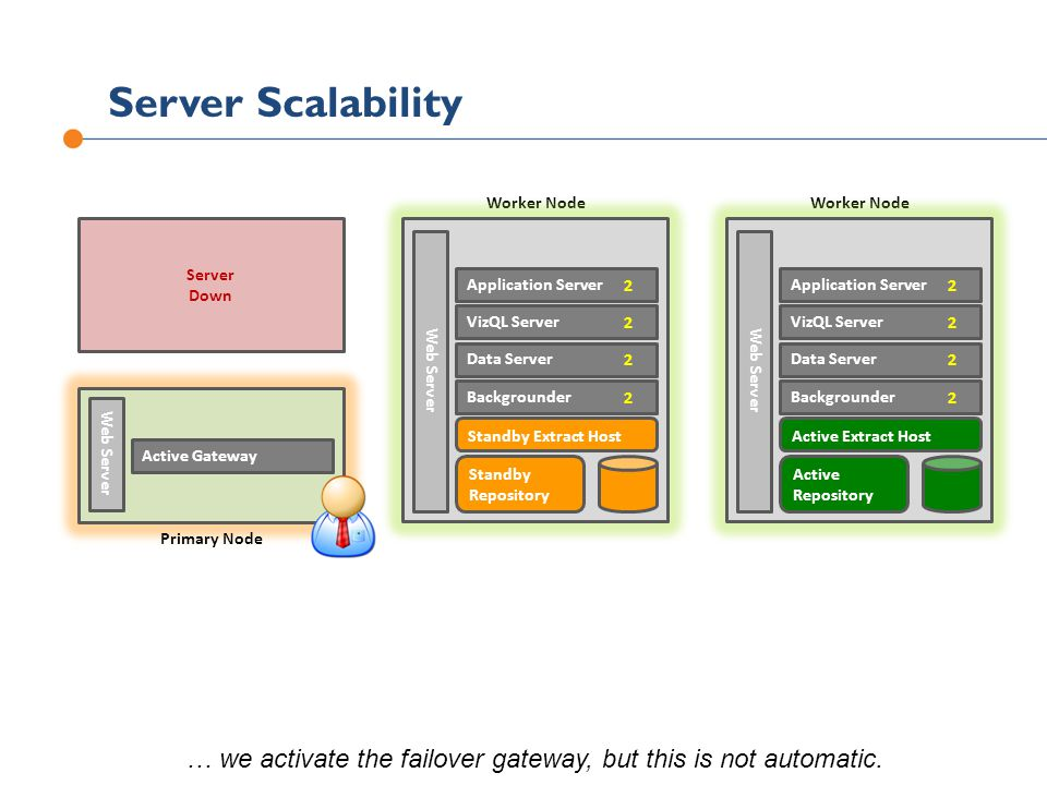 … we activate the failover gateway, but this is not automatic.
