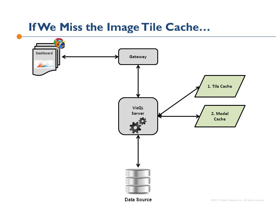If We Miss the Image Tile Cache…