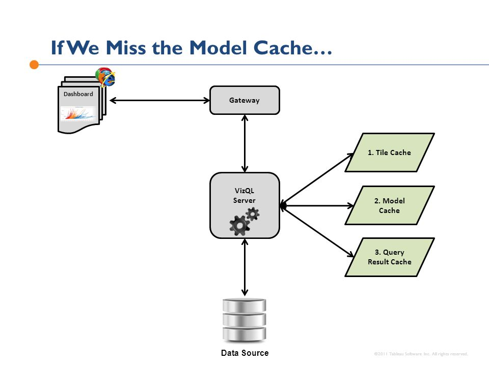 If We Miss the Model Cache…