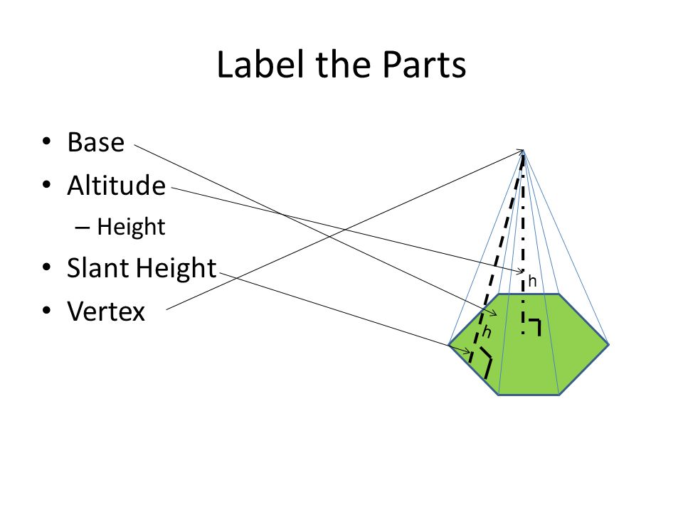 Label the Parts Base Altitude Height Slant Height Vertex h h