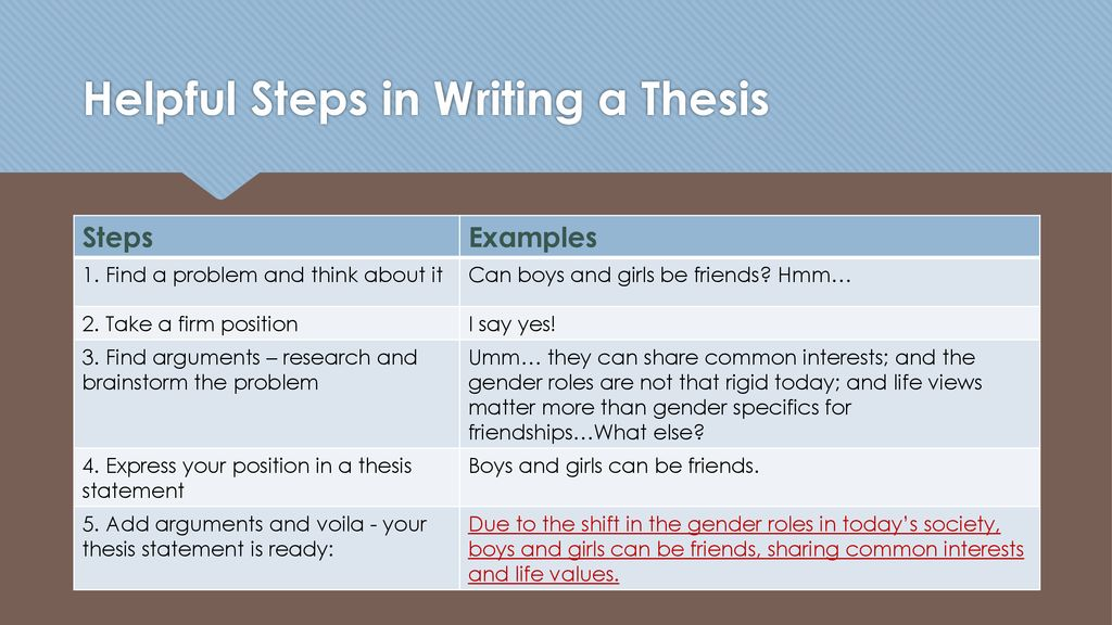 thesis statement for gender roles