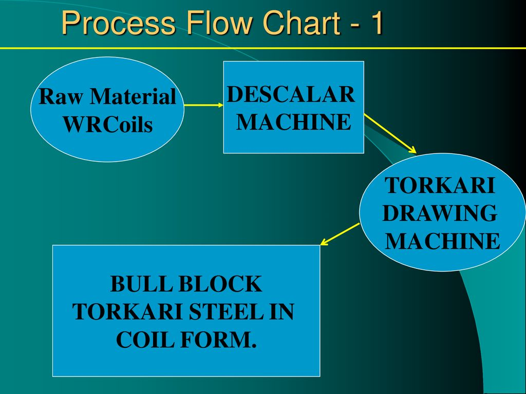 Torkari Hi Grade Steel Ppt Download Process Flow Diagram Raw Material 10 Chart 1