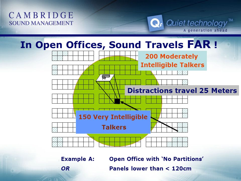 In Open Offices, Sound Travels FAR !