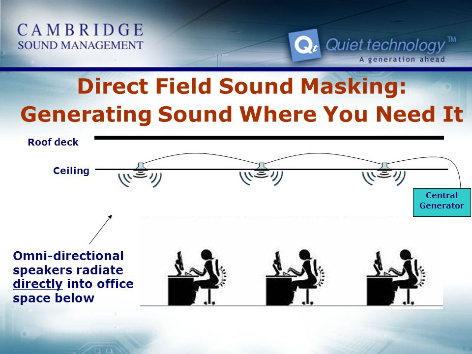 Direct Field Sound Masking: Generating Sound Where You Need It