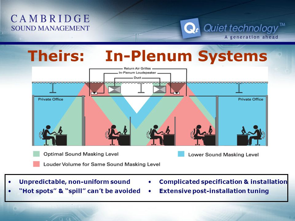 Theirs: In-Plenum Systems