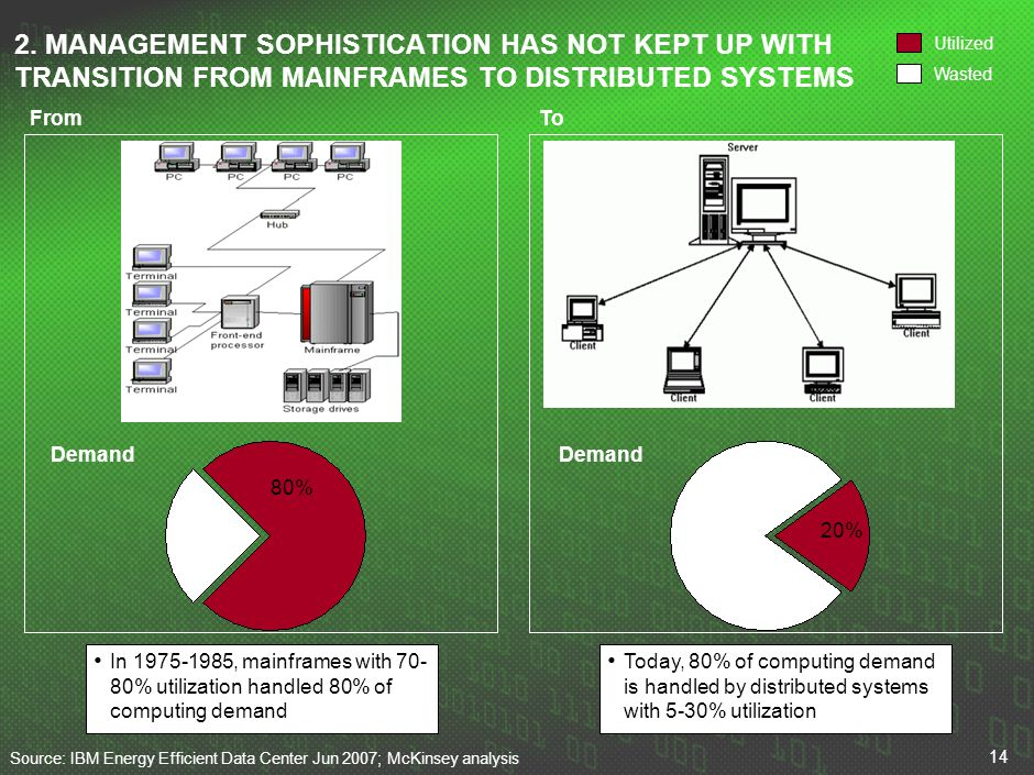 BRU_ 3. LACK OF CIO/BOARD OVERSIGHT DURING TYPICAL CAPEX APPROVAL PROCESS FOR DATA CENTERS OFTEN RESULTS IN A SIGNIFICANT OVERSPEND.