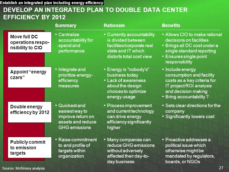 Establish an integrated plan including energy efficiency