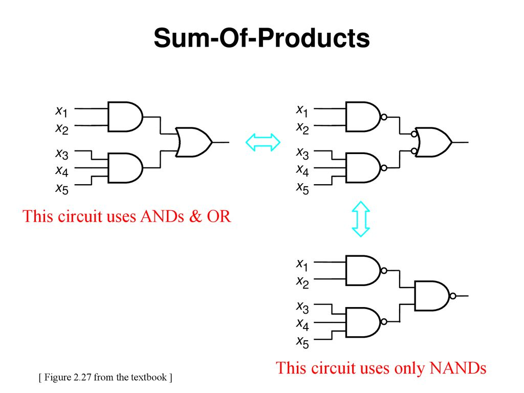 sum of products circuit