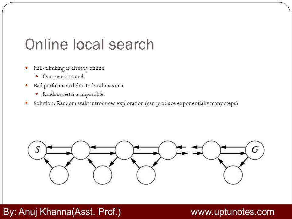 Online local search By: Anuj Khanna(Asst. Prof.) www.uptunotes.com