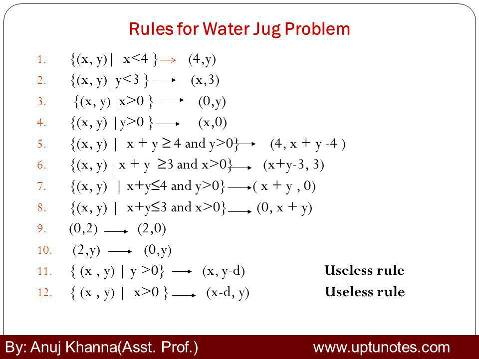 Rules for Water Jug Problem