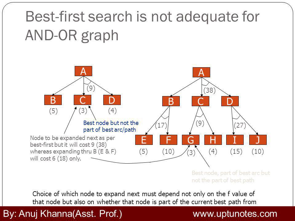 Best-first search is not adequate for AND-OR graph