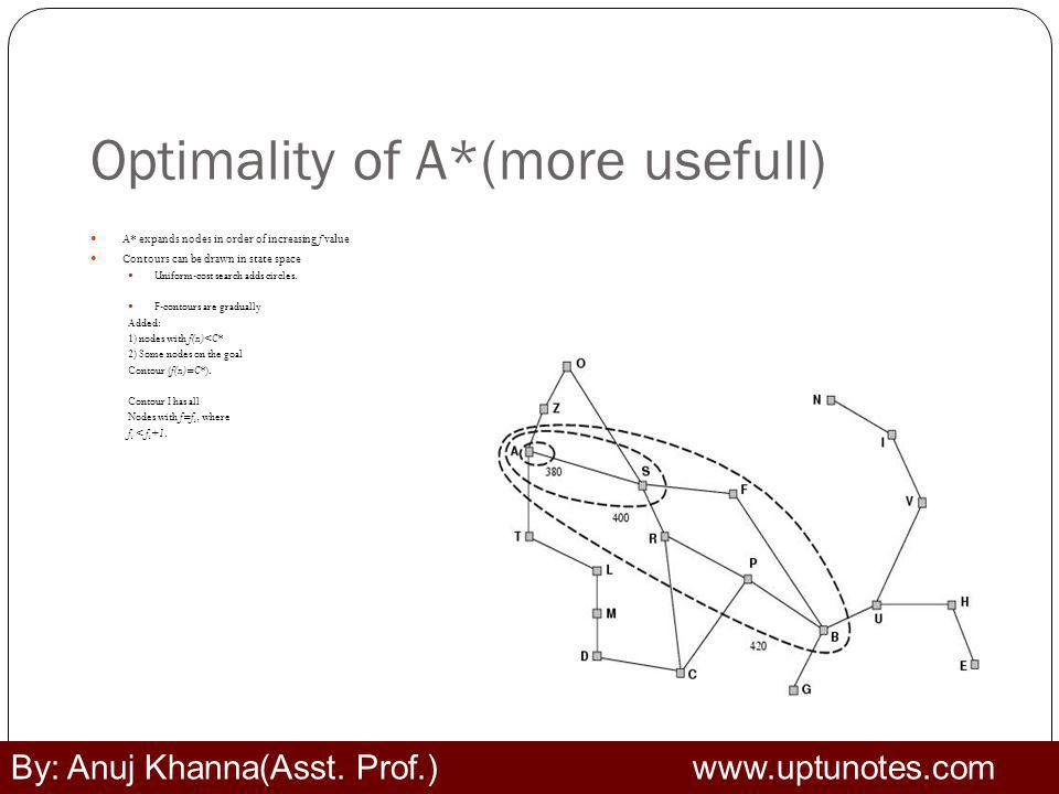 Optimality of A*(more usefull)