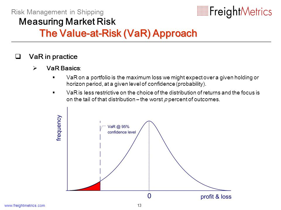 Risk Management in Shipping Measuring Market Risk