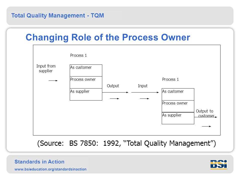 Changing Role of the Process Owner