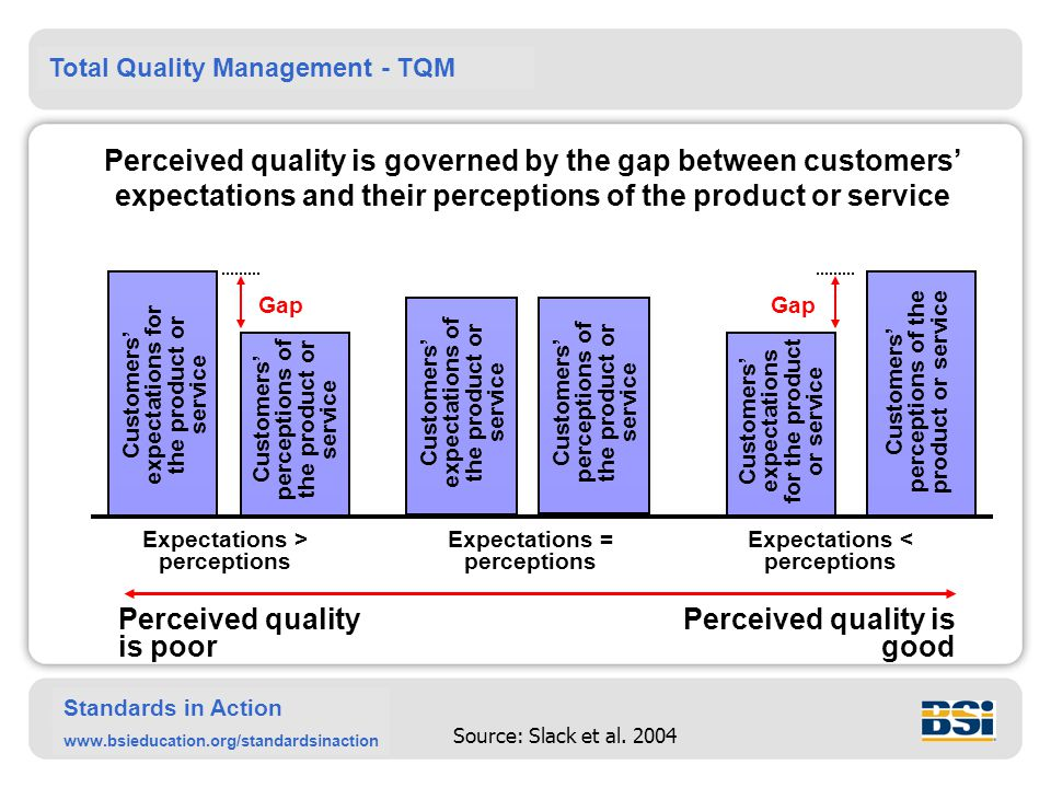 Perceived quality is poor Perceived quality is good