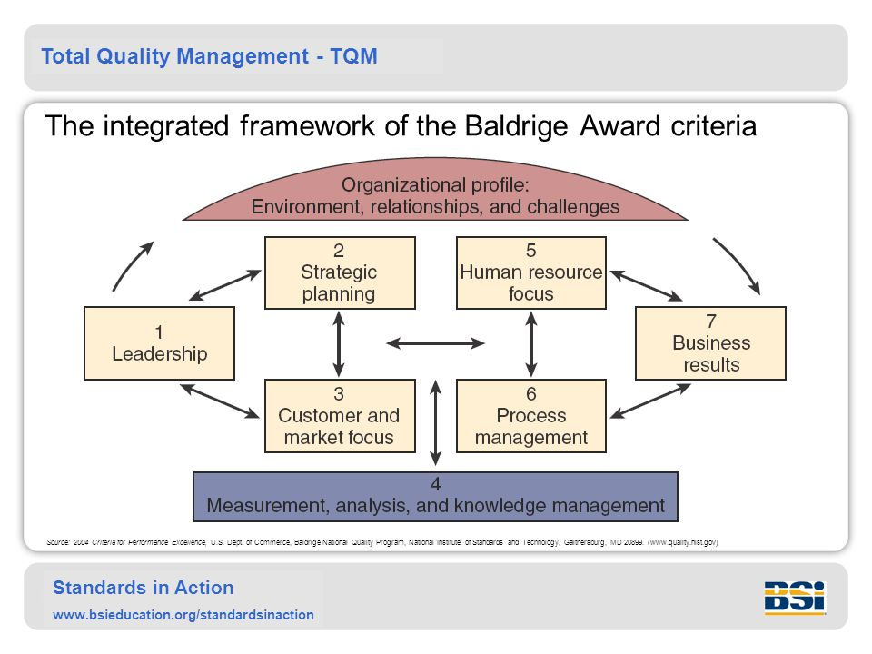 The integrated framework of the Baldrige Award criteria