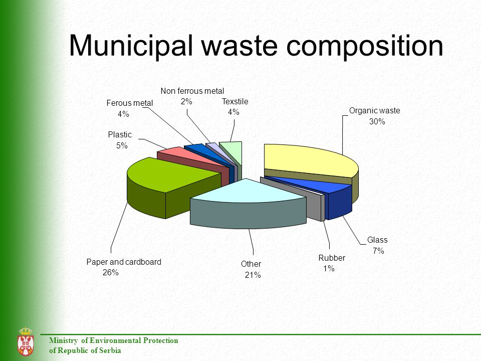 Municipal waste composition