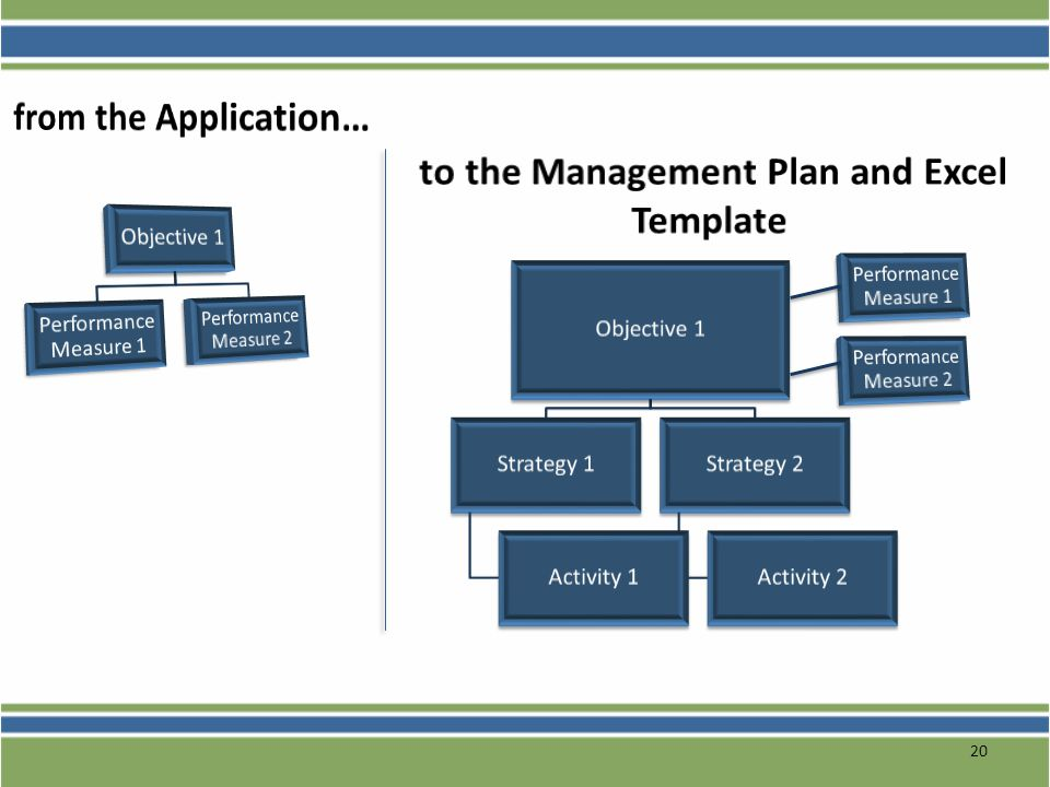 to the Management Plan and Excel Template