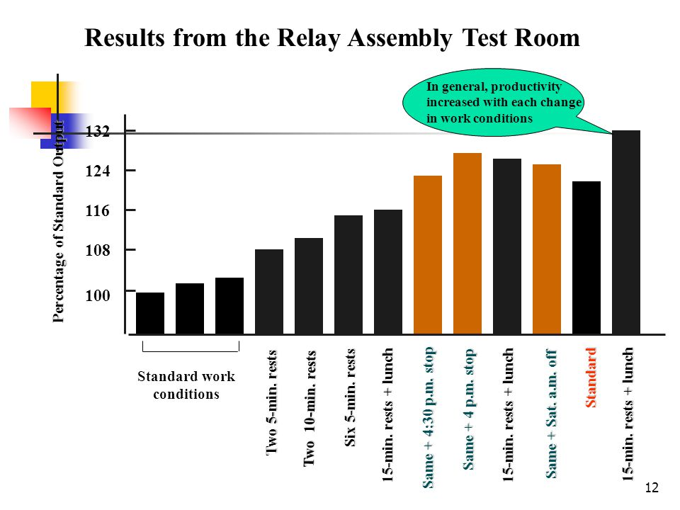 Results from the Relay Assembly Test Room