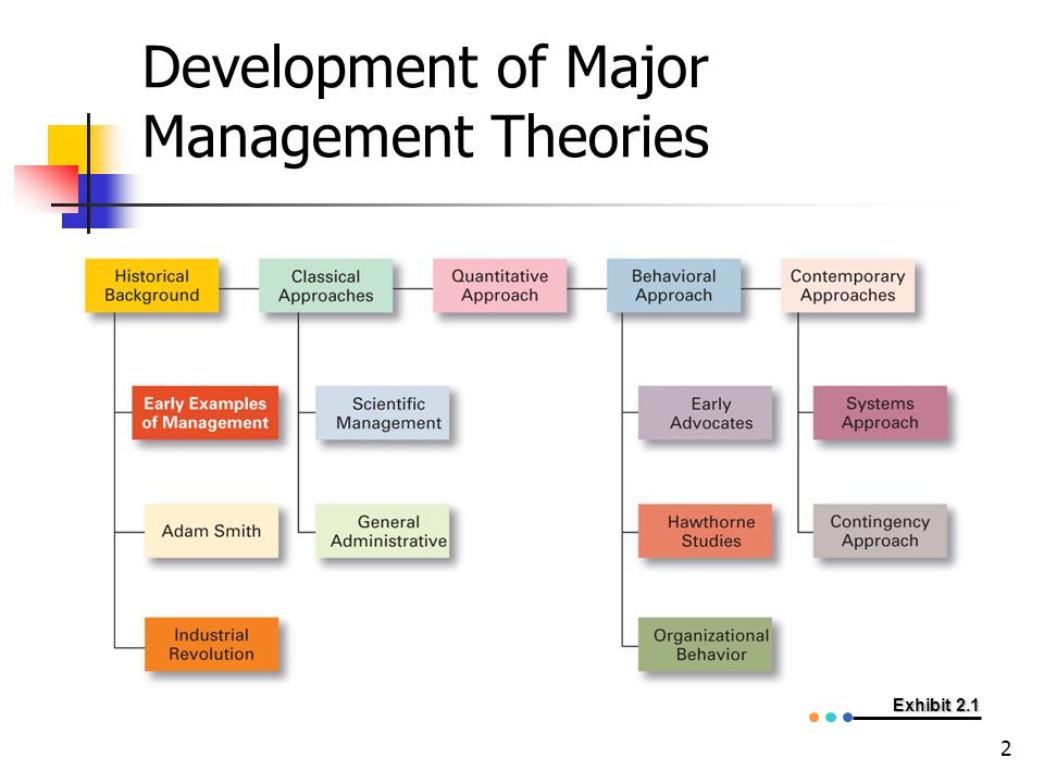 Development of Major Management Theories