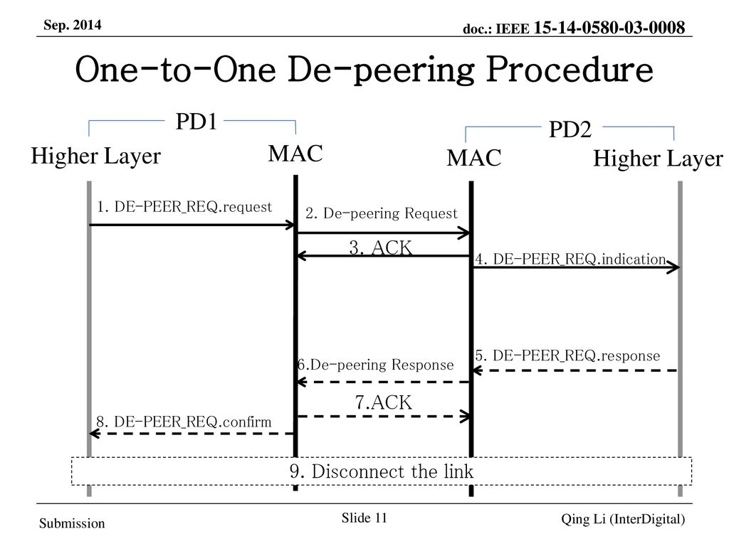 One-to-One De-peering Procedure