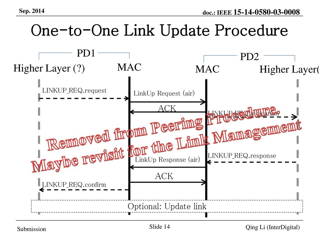 One-to-One Link Update Procedure