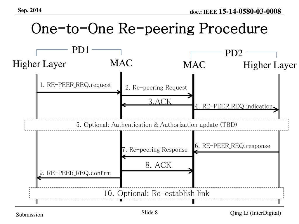 One-to-One Re-peering Procedure