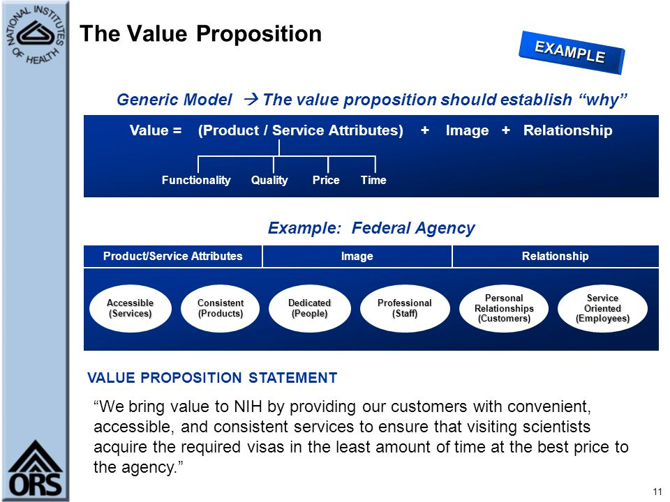 The Value Proposition EXAMPLE. Generic Model  The value proposition should establish why