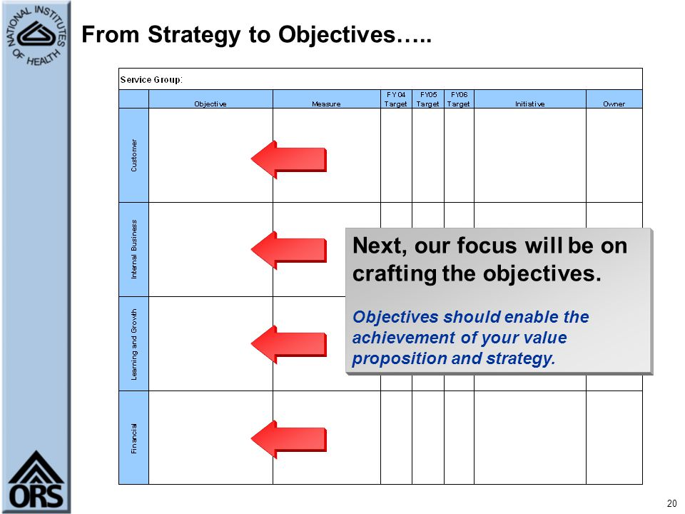 From Strategy to Objectives…..