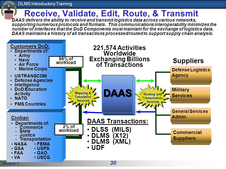 Defense Logistics Management Standards (DLMS) Introductory