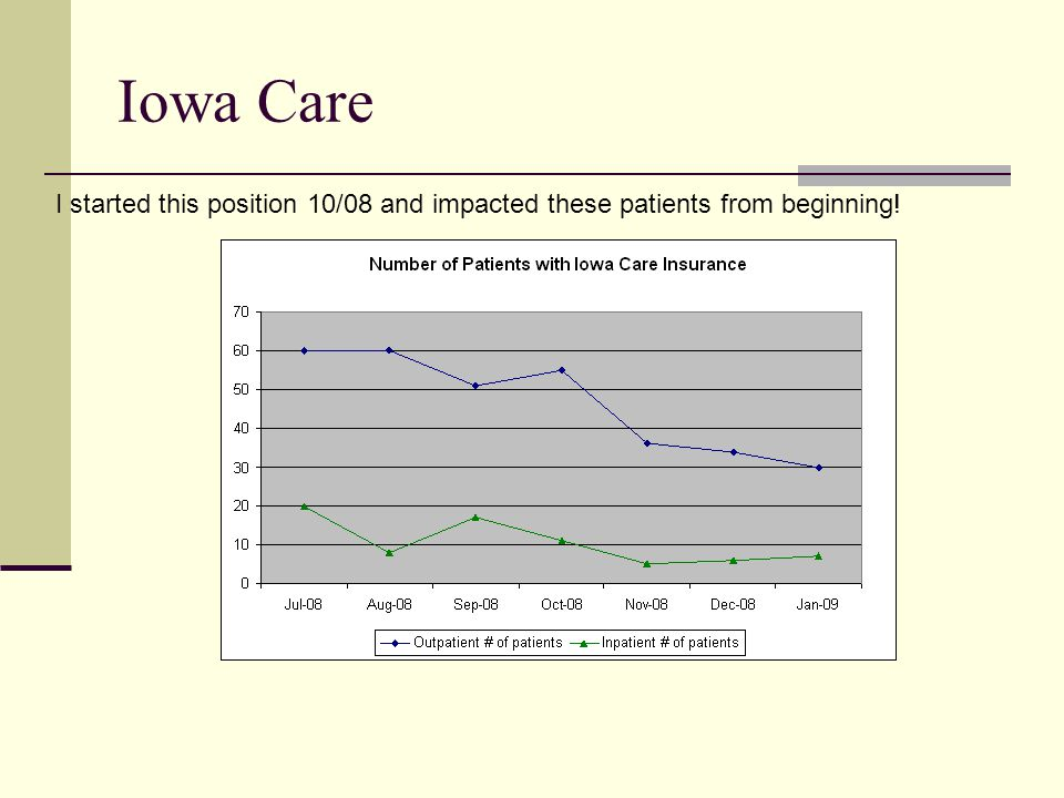 Iowa Care I started this position 10/08 and impacted these patients from beginning!