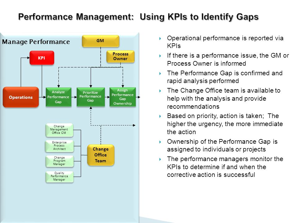 collaborative performance management present gaps and Performance management is an approach of delivering successful results in organizations by improving the performance and developing the role of hr in the present scenario has undergone a sea change and its focus is on evolving such functional strategies which enable successful.