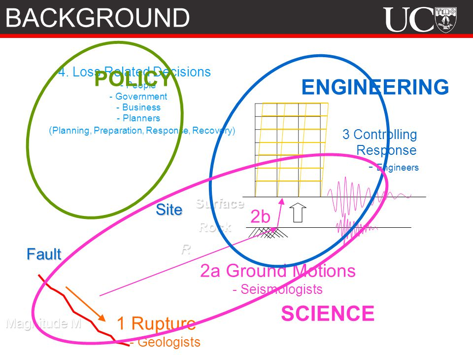 BACKGROUND POLICY ENGINEERING SCIENCE 2b 2a Ground Motions 1 Rupture