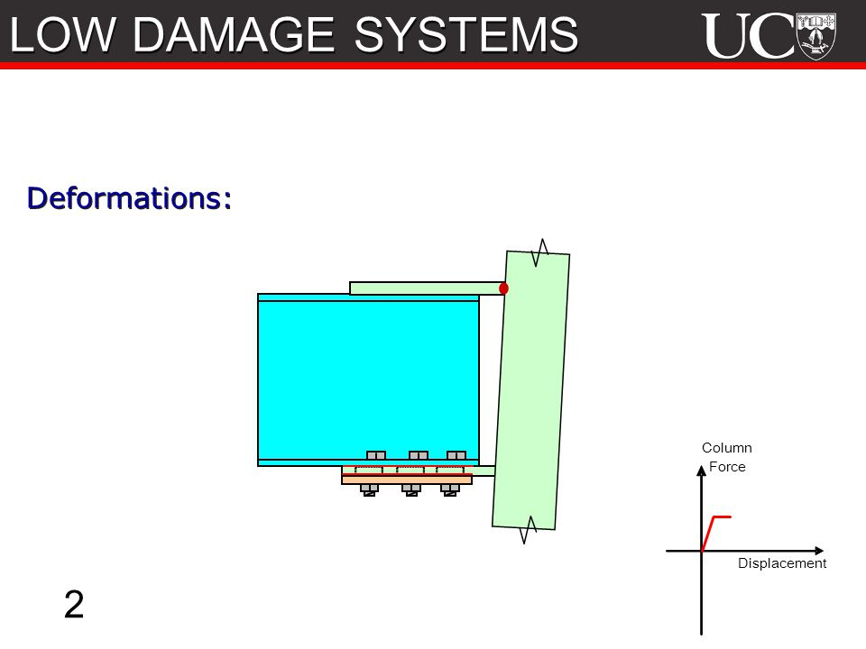 LOW DAMAGE SYSTEMS 2 Deformations: