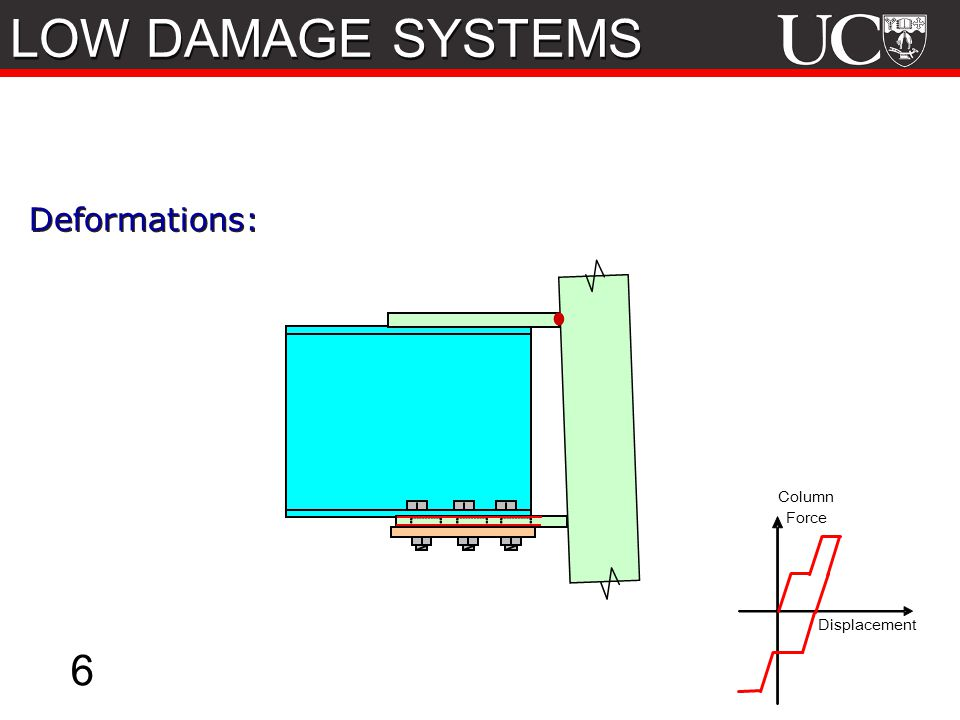 LOW DAMAGE SYSTEMS 6 Deformations: