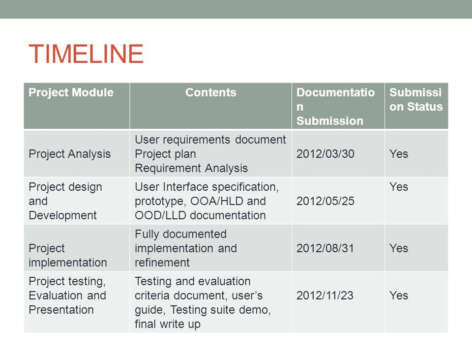 TIMELINE Project Module Contents Documentation Submission