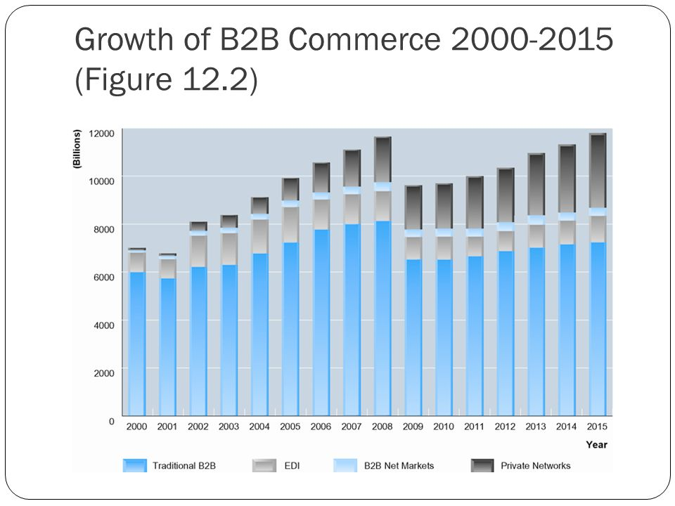 Growth of B2B Commerce 2000-2015 (Figure 12.2)