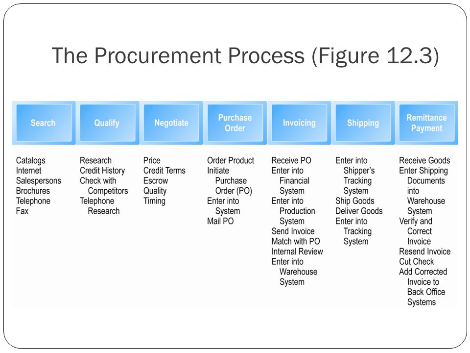 The Procurement Process (Figure 12.3)