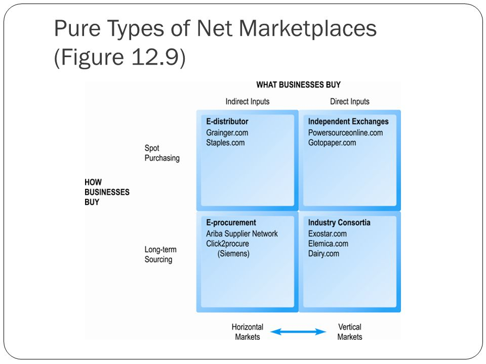 Pure Types of Net Marketplaces (Figure 12.9)