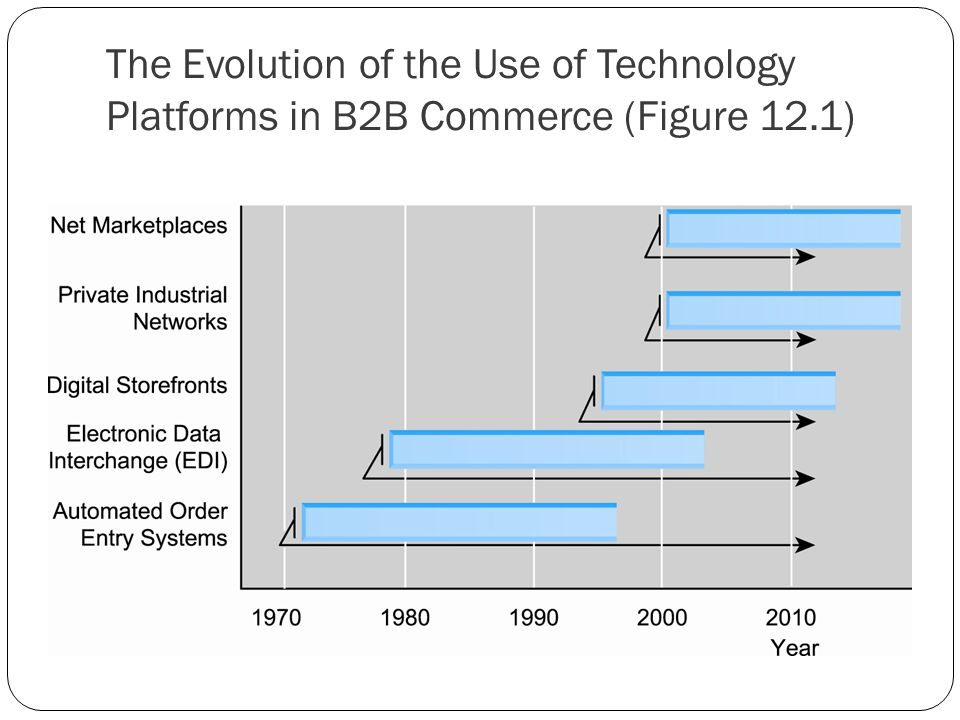 The Evolution of the Use of Technology Platforms in B2B Commerce (Figure 12.1)