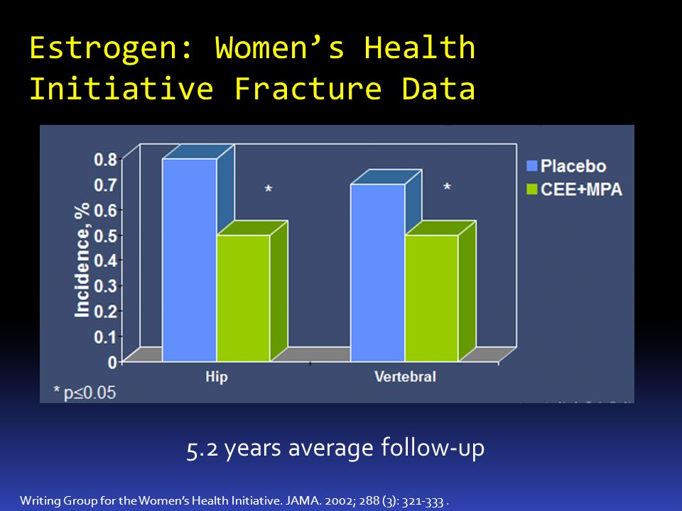 Estrogen: Women's Health Initiative Fracture Data