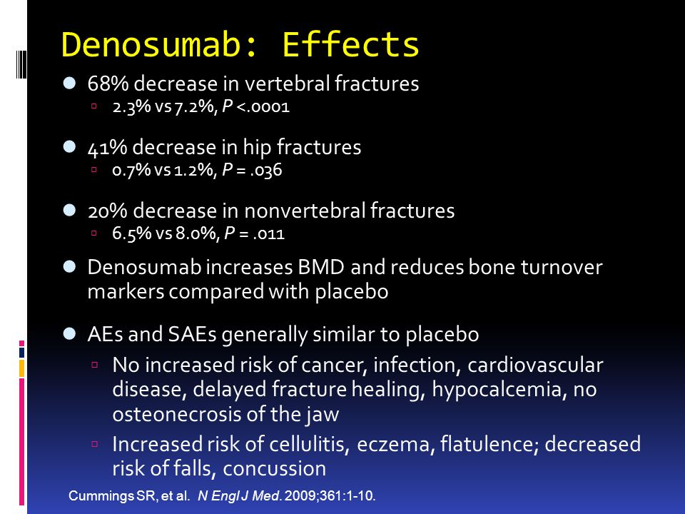Denosumab: Effects 68% decrease in vertebral fractures