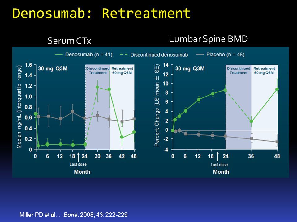 Denosumab: Retreatment