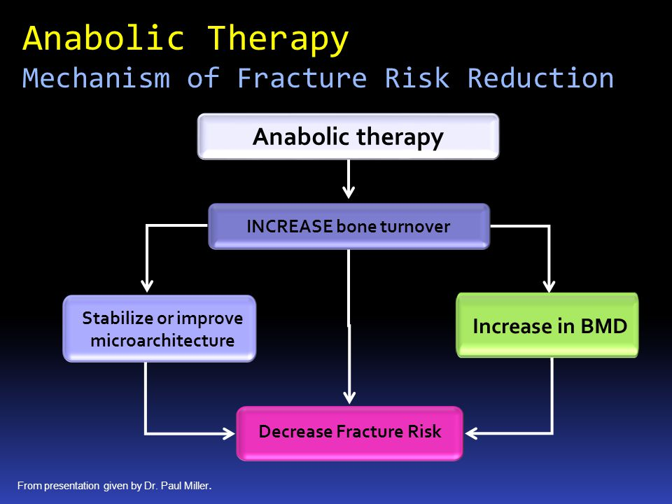 Anabolic Therapy Mechanism of Fracture Risk Reduction