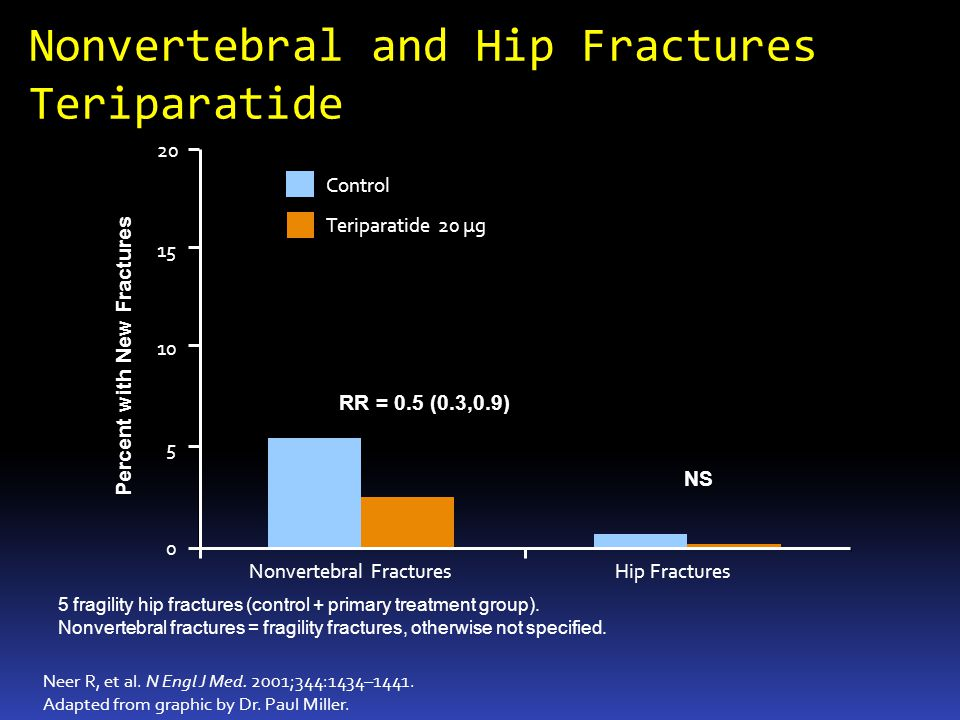 Nonvertebral and Hip Fractures Teriparatide