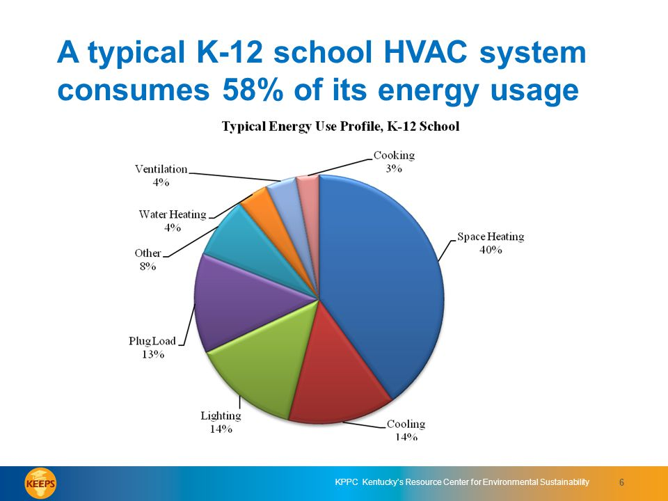 A typical K-12 school HVAC system consumes 58% of its energy usage