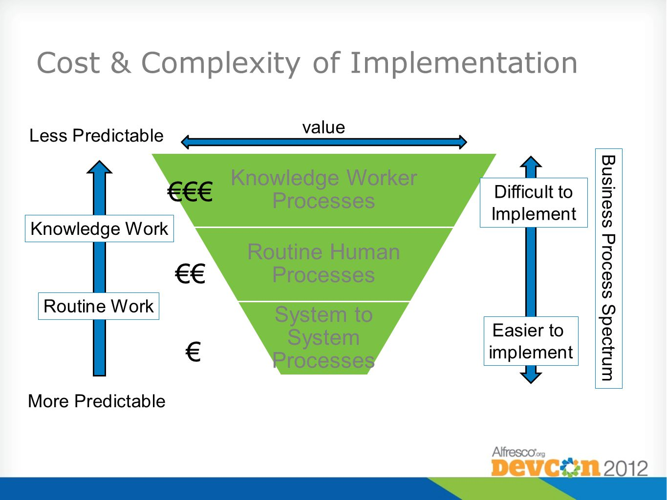 Cost & Complexity of Implementation