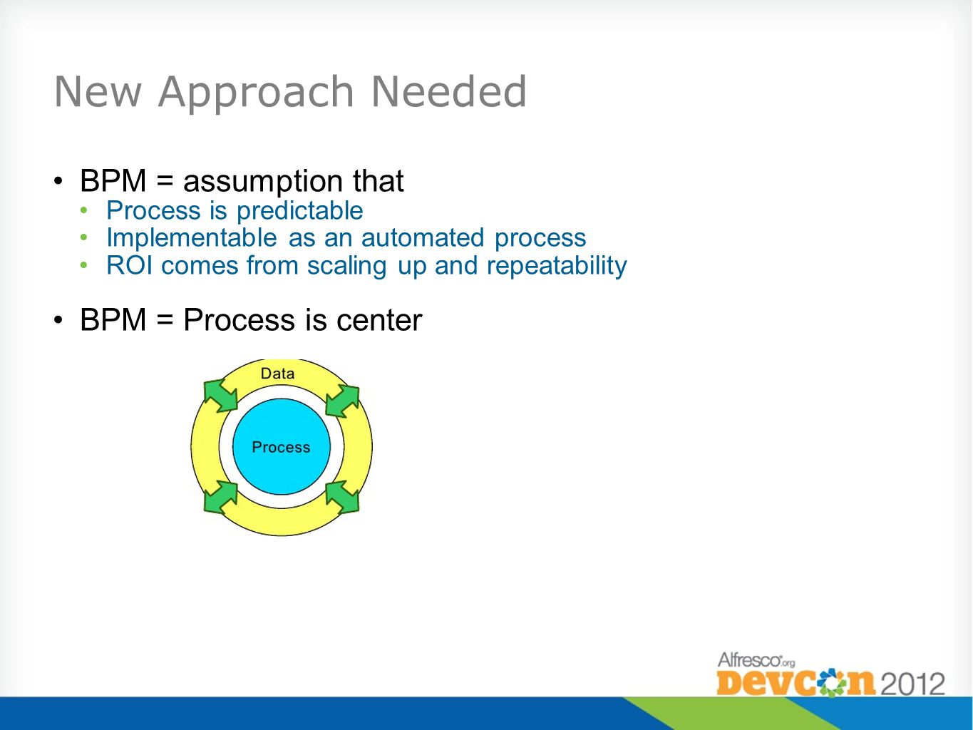 New Approach Needed BPM = assumption that BPM = Process is center